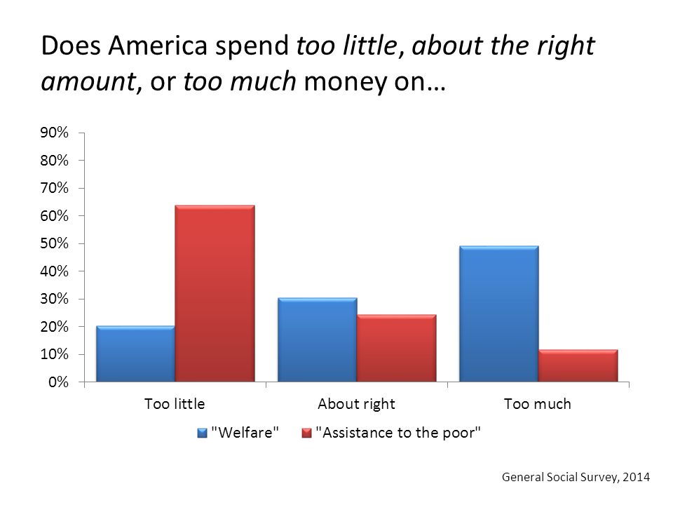 Does America spend too little, about the right amount, or too much money on… General Social Survey, 2014