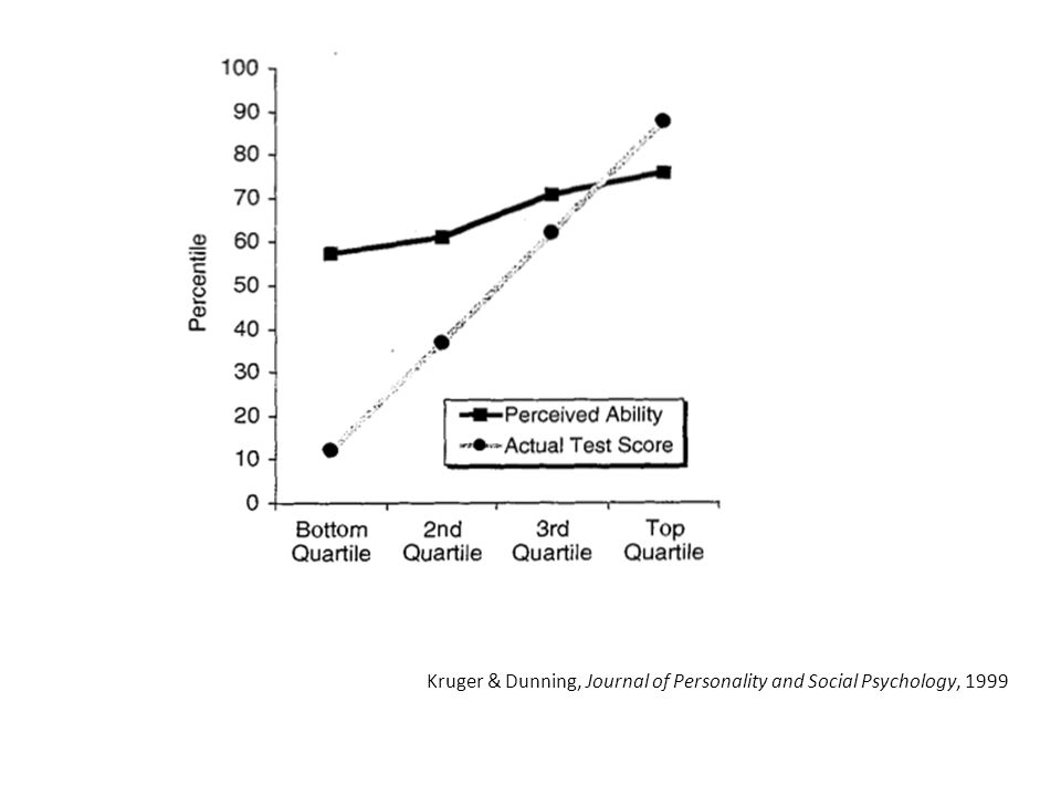 What evidence of Dunning Kruger Effect looks like 2014 Purdue SERU survey