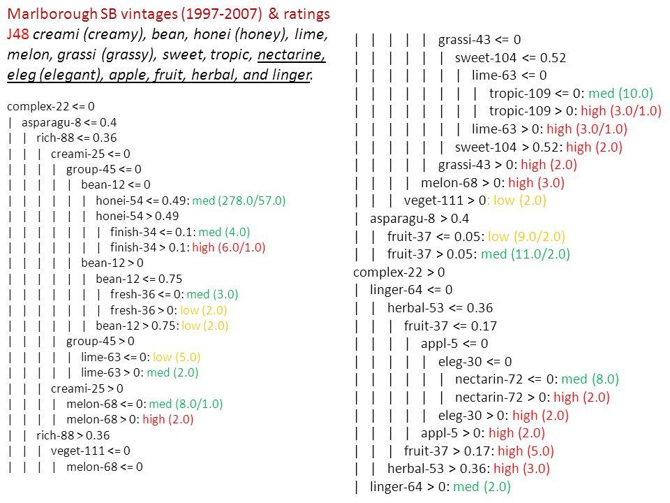 complex-22 <= 0 | asparagu-8 <= 0.4 | | rich-88 <= 0.36 | | | creami-25 <= 0 | | | | group-45 <= 0 | | | | | bean-12 <= 0 | | | | | | honei-54 <= 0.49: med (278.0/57.0) | | | | | | honei-54 > 0.49 | | | | | | | finish-34 <= 0.1: med (4.0) | | | | | | | finish-34 > 0.1: high (6.0/1.0) | | | | | bean-12 > 0 | | | | | | bean-12 <= 0.75 | | | | | | | fresh-36 <= 0: med (3.0) | | | | | | | fresh-36 > 0: low (2.0) | | | | | | bean-12 > 0.75: low (2.0) | | | | group-45 > 0 | | | | | lime-63 <= 0: low (5.0) | | | | | lime-63 > 0: med (2.0) | | | creami-25 > 0 | | | | melon-68 <= 0: med (8.0/1.0) | | | | melon-68 > 0: high (2.0) | | rich-88 > 0.36 | | | veget-111 <= 0 | | | | melon-68 <= 0 | | | | | grassi-43 <= 0 | | | | | | sweet-104 <= 0.52 | | | | | | | lime-63 <= 0 | | | | | | | | tropic-109 <= 0: med (10.0) | | | | | | | | tropic-109 > 0: high (3.0/1.0) | | | | | | | lime-63 > 0: high (3.0/1.0) | | | | | | sweet-104 > 0.52: high (2.0) | | | | | grassi-43 > 0: high (2.0) | | | | melon-68 > 0: high (3.0) | | | veget-111 > 0: low (2.0) | asparagu-8 > 0.4 | | fruit-37 <= 0.05: low (9.0/2.0) | | fruit-37 > 0.05: med (11.0/2.0) complex-22 > 0 | linger-64 <= 0 | | herbal-53 <= 0.36 | | | fruit-37 <= 0.17 | | | | appl-5 <= 0 | | | | | eleg-30 <= 0 | | | | | | nectarin-72 <= 0: med (8.0) | | | | | | nectarin-72 > 0: high (2.0) | | | | | eleg-30 > 0: high (2.0) | | | | appl-5 > 0: high (2.0) | | | fruit-37 > 0.17: high (5.0) | | herbal-53 > 0.36: high (3.0) | linger-64 > 0: med (2.0) Marlborough SB vintages (1997-2007) & ratings J48 creami (creamy), bean, honei (honey), lime, melon, grassi (grassy), sweet, tropic, nectarine, eleg (elegant), apple, fruit, herbal, and linger.
