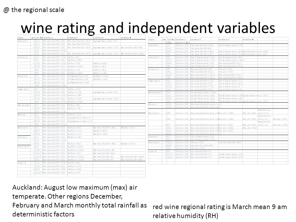 wine rating and independent variables @ the regional scale red wine regional rating is March mean 9 am relative humidity (RH) Auckland: August low max