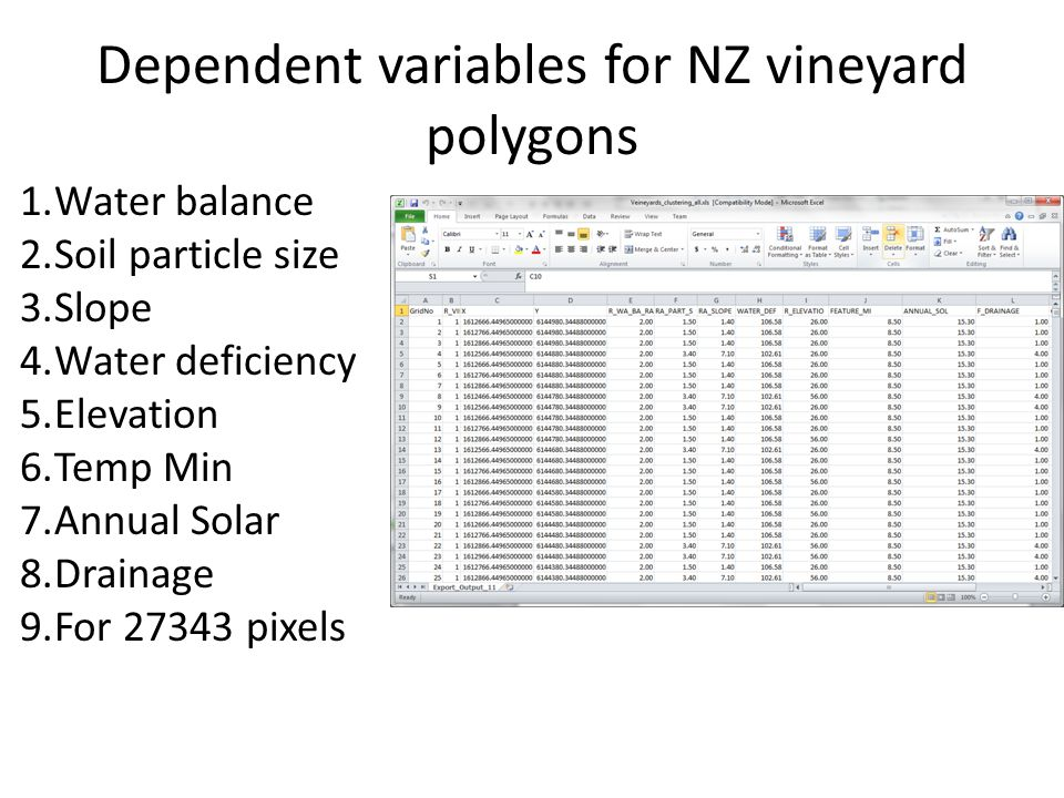 Dependent variables for NZ vineyard polygons 1.Water balance 2.Soil particle size 3.Slope 4.Water deficiency 5.Elevation 6.Temp Min 7.Annual Solar 8.D