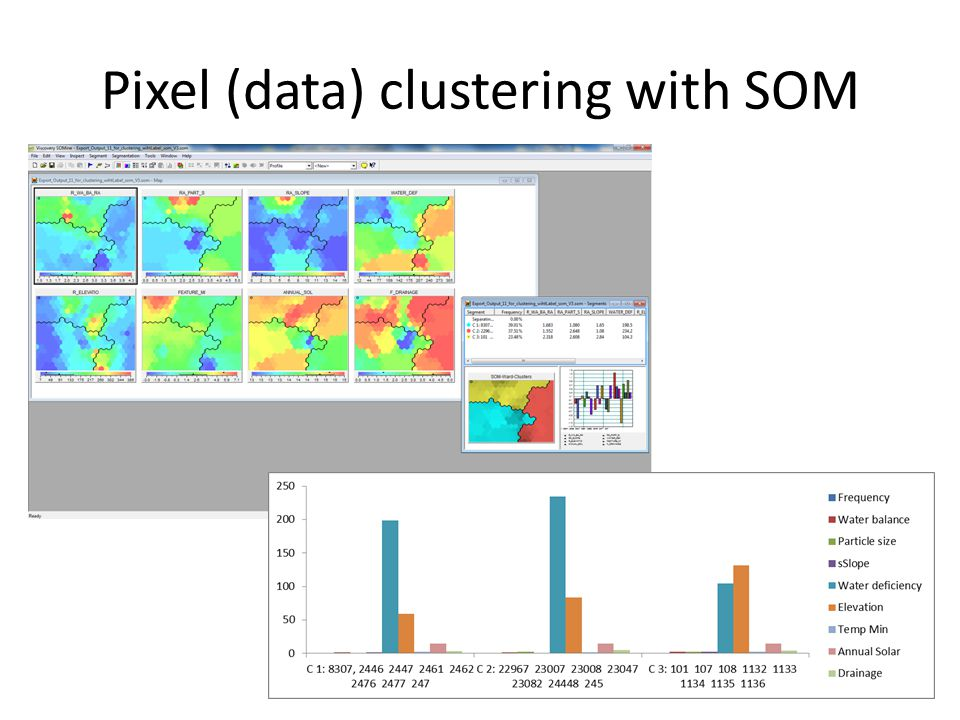 Pixel (data) clustering with SOM