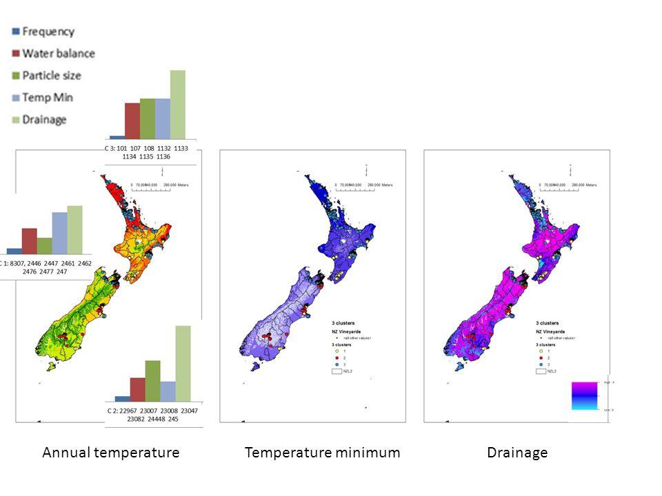 Annual temperature Temperature minimumDrainage