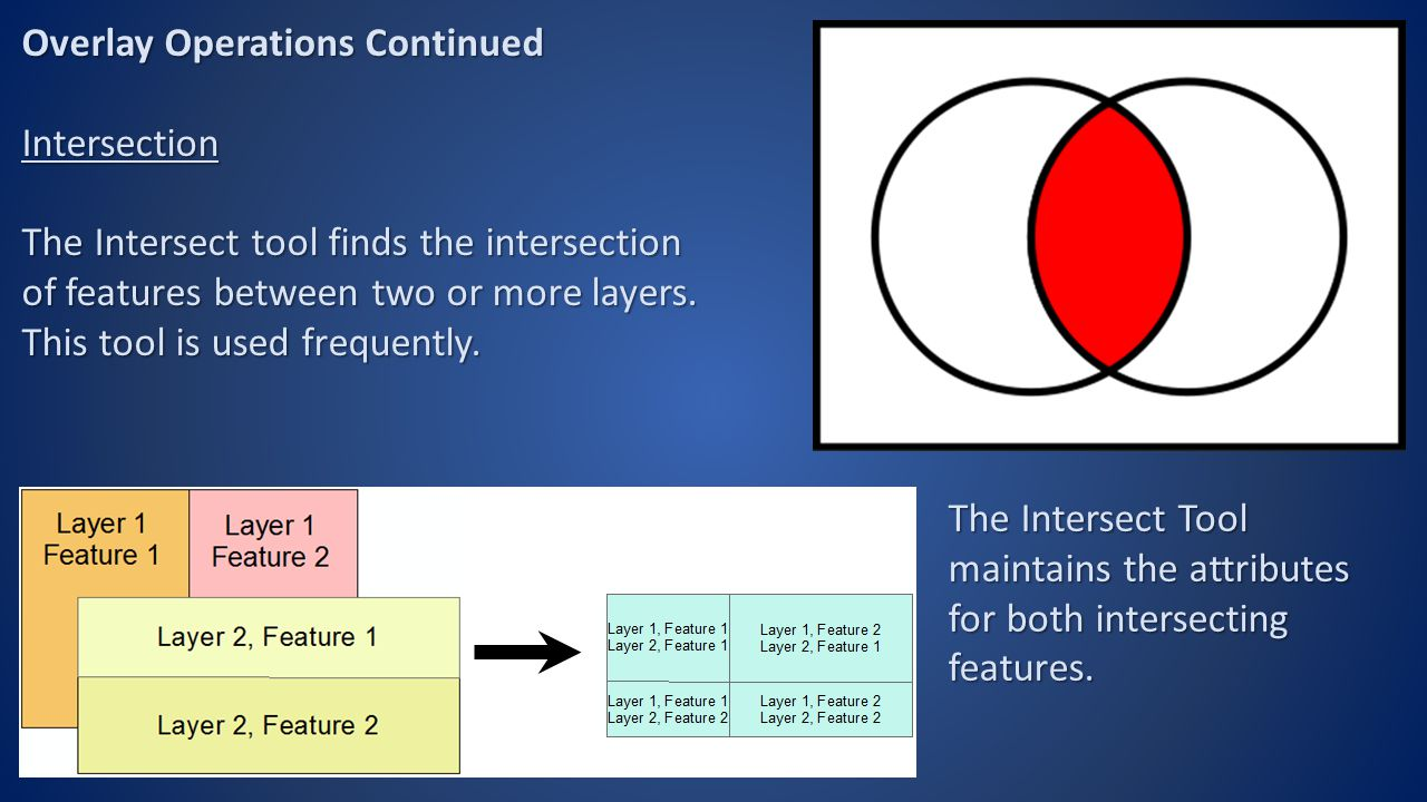 Overlay Operations Continued Intersection The Intersect tool finds the intersection of features between two or more layers.