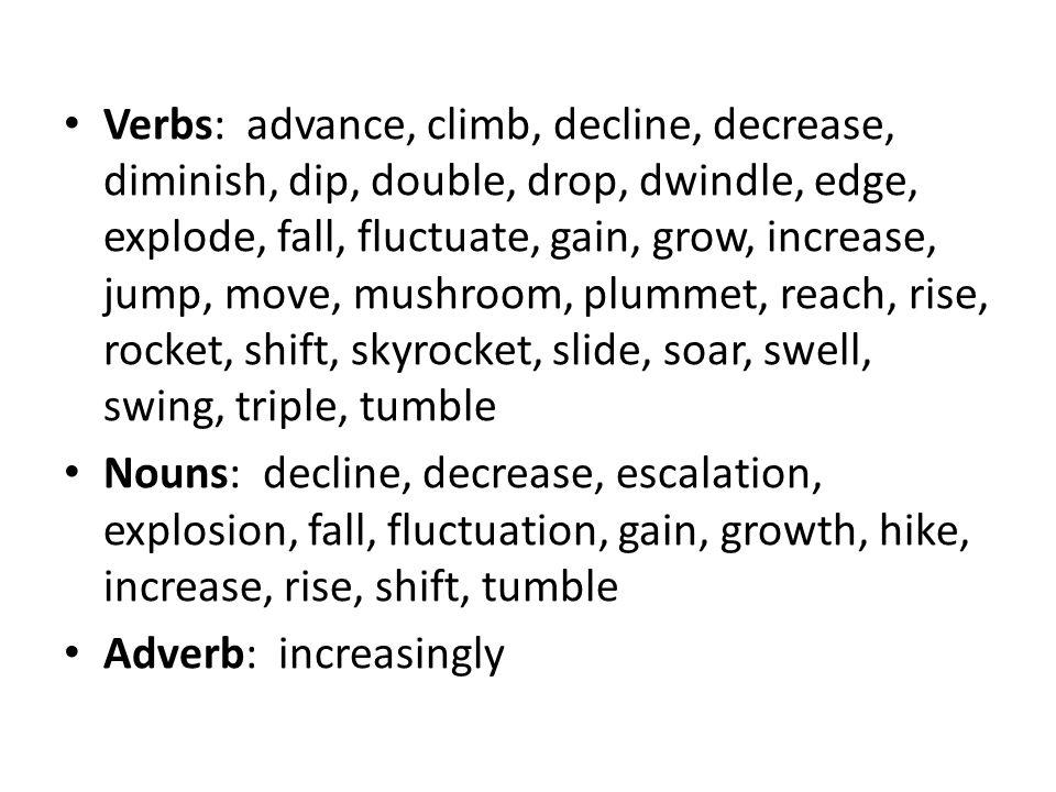 Verbs: advance, climb, decline, decrease, diminish, dip, double, drop, dwindle, edge, explode, fall, fluctuate, gain, grow, increase, jump, move, mushroom, plummet, reach, rise, rocket, shift, skyrocket, slide, soar, swell, swing, triple, tumble Nouns: decline, decrease, escalation, explosion, fall, fluctuation, gain, growth, hike, increase, rise, shift, tumble Adverb: increasingly
