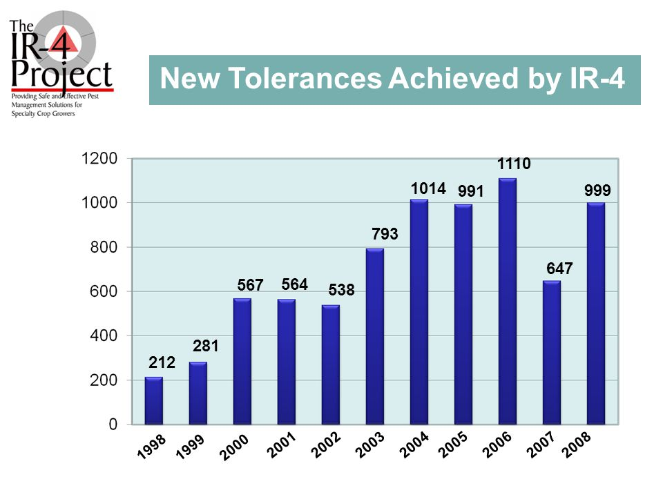 New Tolerances Achieved by IR-4 1110 991 1014 793 538 564567 281 212 1998199920002001200220032004200520062007 647 999 2008