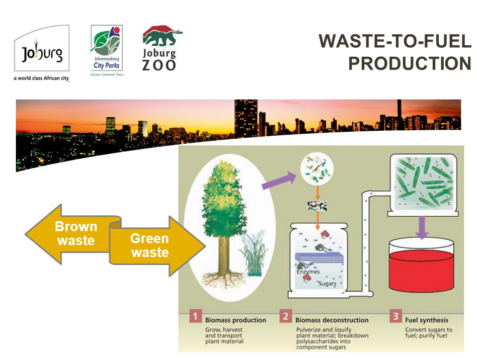 WASTE-TO-FUEL PRODUCTION Brown waste Green waste