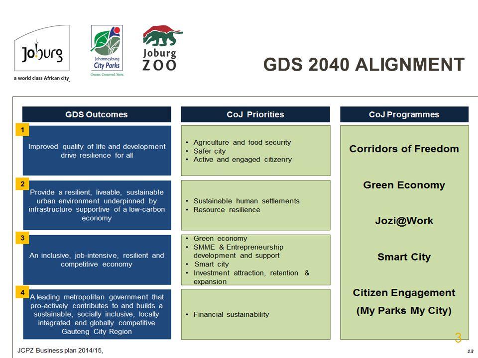 GDS 2040 ALIGNMENT 3