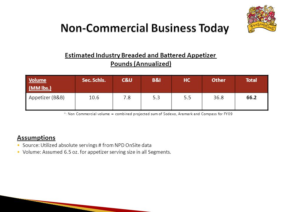 *: Non Commercial volume = combined projected sum of Sodexo, Aramark and Compass for FY09 Volume (MM lbs.) Sec.