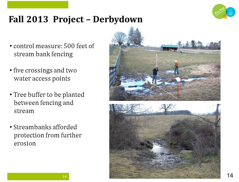 14 Fall 2013 Project – Derbydown control measure: 500 feet of stream bank fencing five crossings and two water access points Tree buffer to be planted between fencing and stream Streambanks afforded protection from further erosion