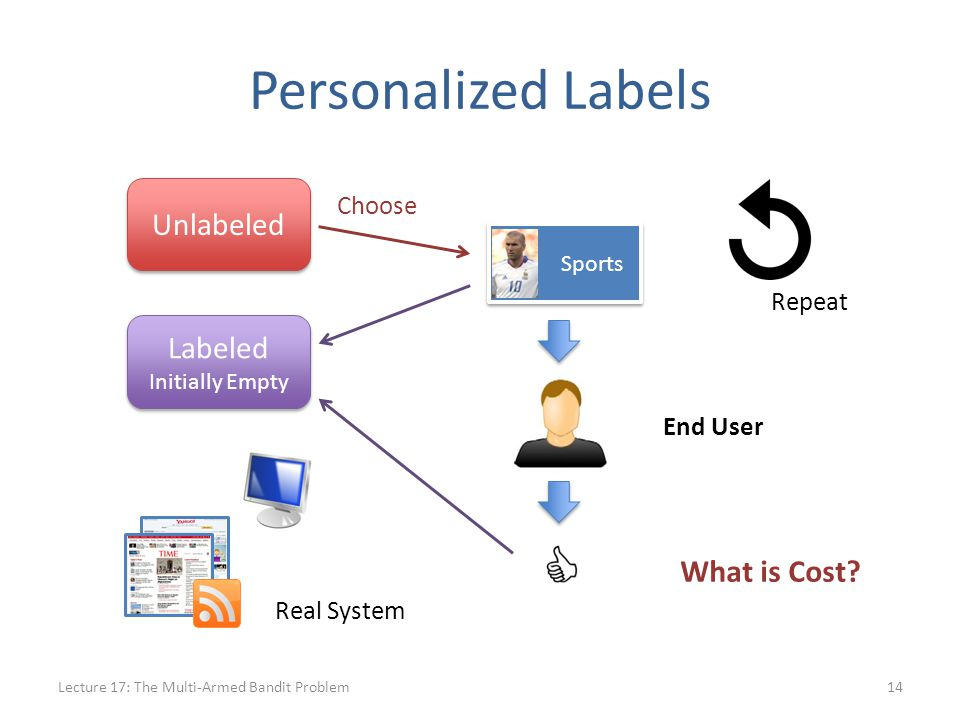Personalized Labels Lecture 17: The Multi-Armed Bandit Problem14 Sports Unlabeled Labeled Initially Empty Labeled Initially Empty Choose Repeat What is Cost.