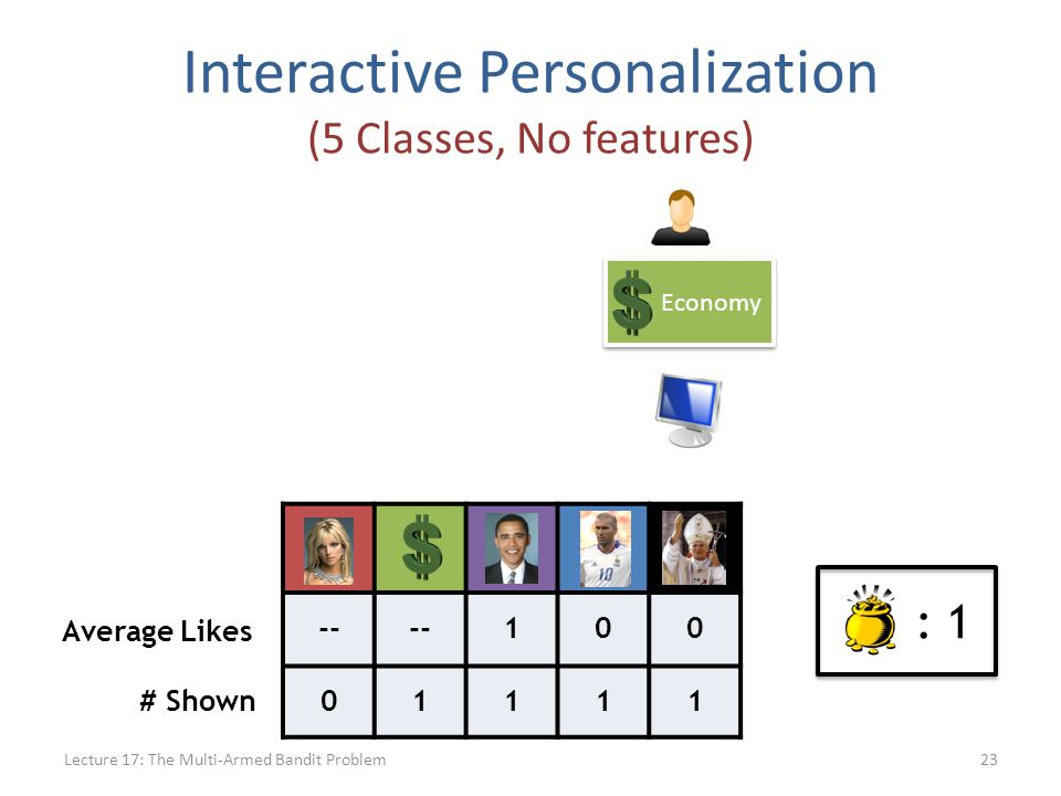 -- 100 01111 # Shown Average Likes : 1 Interactive Personalization (5 Classes, No features) Lecture 17: The Multi-Armed Bandit Problem23 Economy