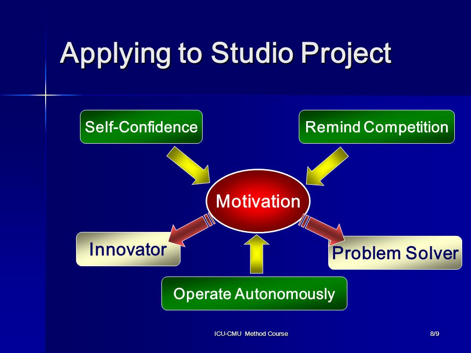 ICU-CMU Method Course8/9 Applying to Studio Project Motivation Self-ConfidenceRemind Competition Operate Autonomously Innovator Problem Solver