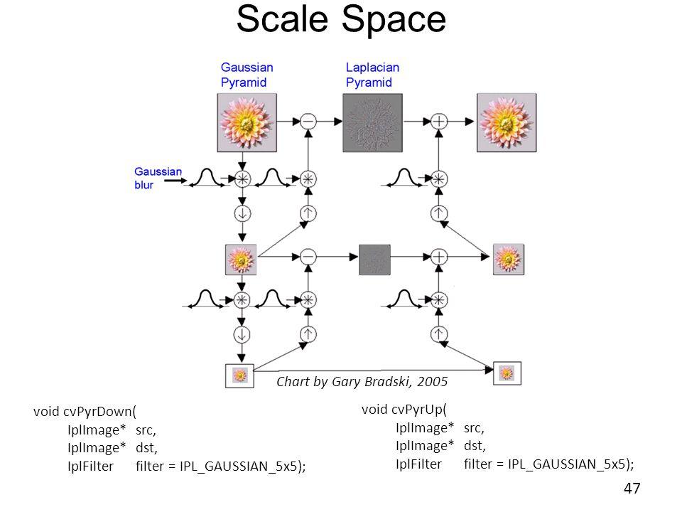 Scale Space void cvPyrDown( IplImage*src, IplImage*dst, IplFilterfilter = IPL_GAUSSIAN_5x5); void cvPyrUp( IplImage*src, IplImage*dst, IplFilterfilter