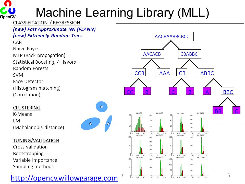 CLASSIFICATION / REGRESSION (new) Fast Approximate NN (FLANN) (new) Extremely Random Trees CART Naïve Bayes MLP (Back propagation) Statistical Boosti