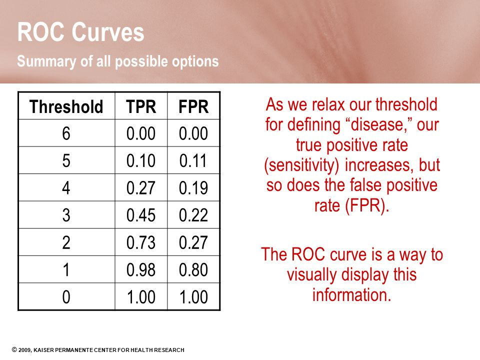 © 2009, KAISER PERMANENTE CENTER FOR HEALTH RESEARCH ROC Curves Summary of all possible options ThresholdTPRFPR 60.00 50.100.11 40.270.19 30.450.22 20