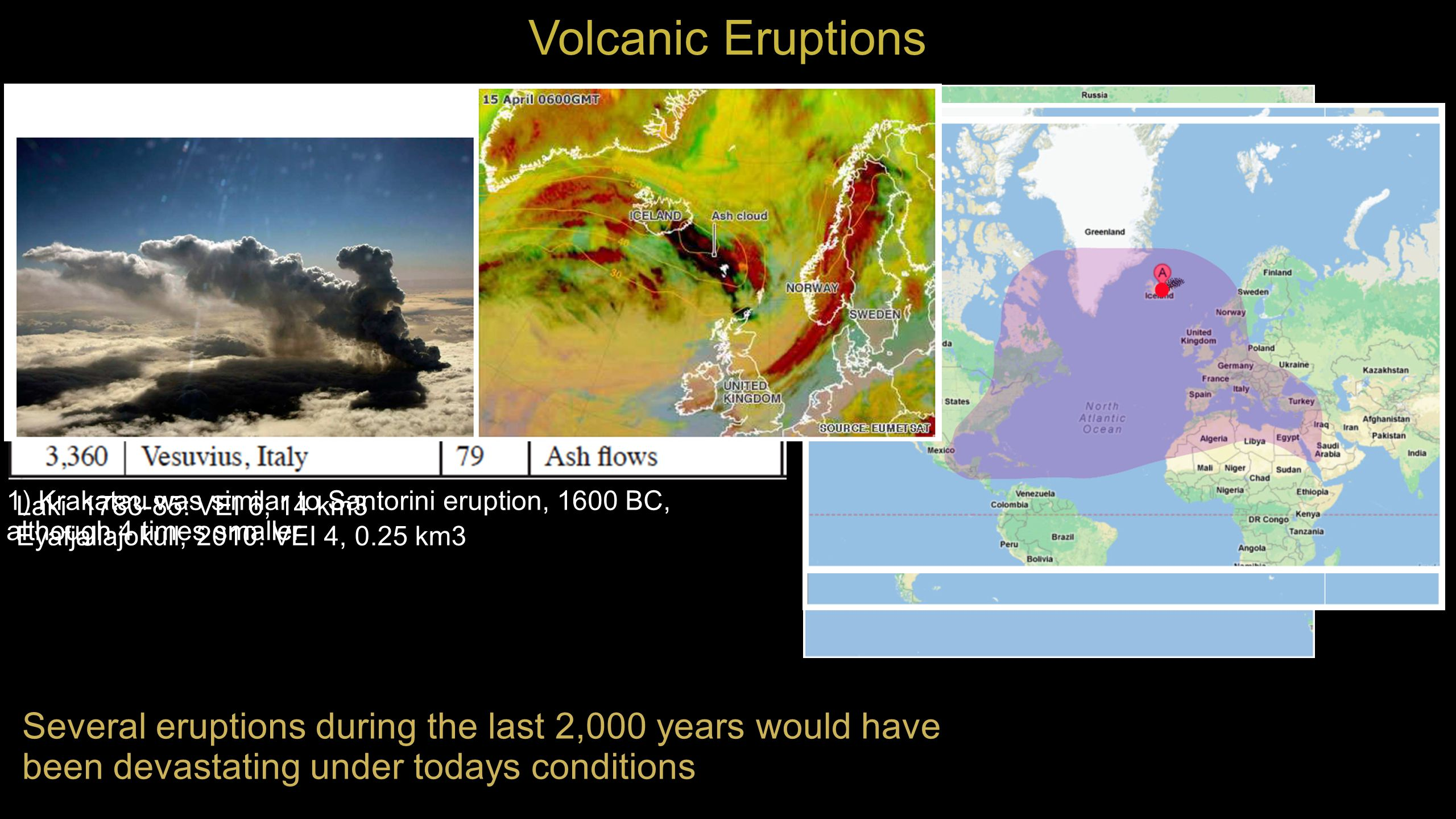 1) Krakatau was similar to Santorini eruption, 1600 BC, although 4 times smaller Laki 1783-85: VEI 6, 14 km3 Eyafjallajokull, 2010: VEI 4, 0.25 km3 Several eruptions during the last 2,000 years would have been devastating under todays conditions