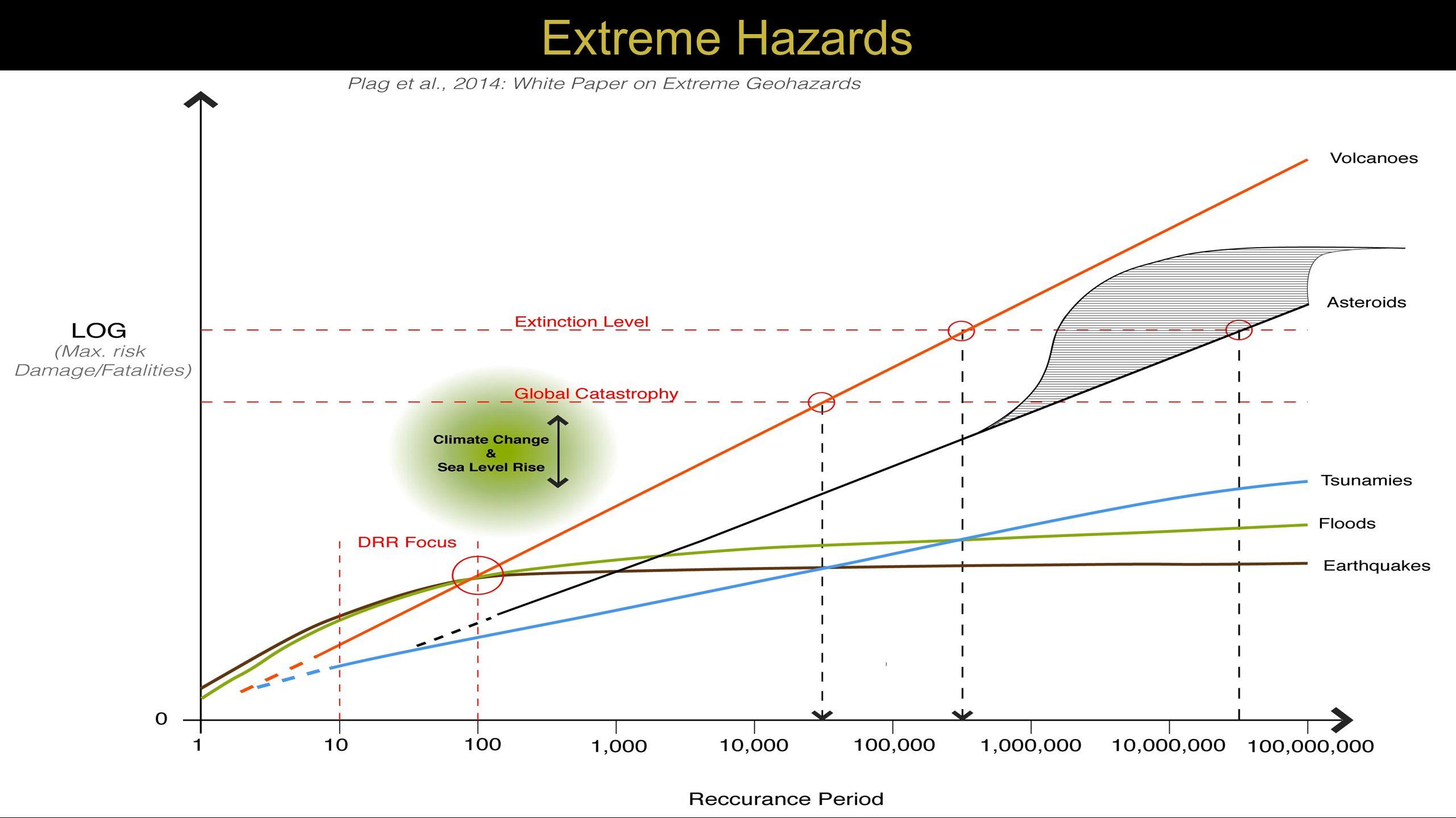 Extreme Hazards