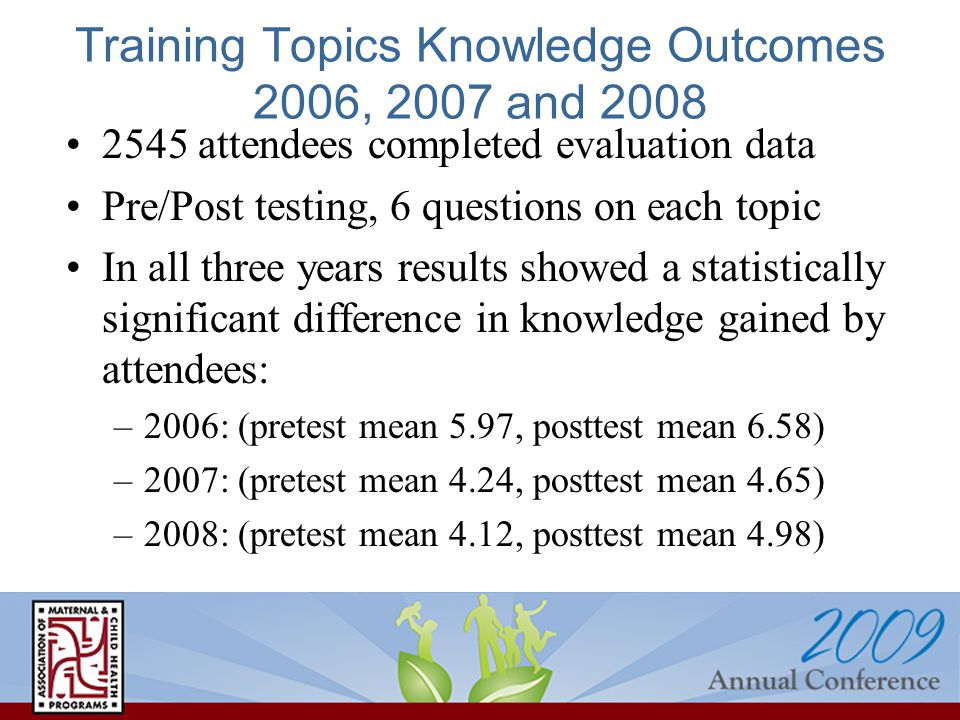Training Topics Knowledge Outcomes 2006, 2007 and 2008 2545 attendees completed evaluation data Pre/Post testing, 6 questions on each topic In all three years results showed a statistically significant difference in knowledge gained by attendees: –2006: (pretest mean 5.97, posttest mean 6.58) –2007: (pretest mean 4.24, posttest mean 4.65) –2008: (pretest mean 4.12, posttest mean 4.98)