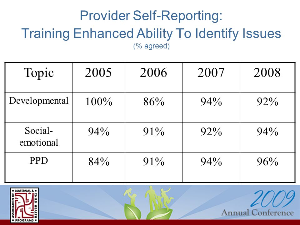 Provider Self-Reporting: Training Enhanced Ability To Identify Issues (% agreed) Topic2005200620072008 Developmental 100%86%94%92% Social- emotional 94%91%92%94% PPD 84%91%94%96%