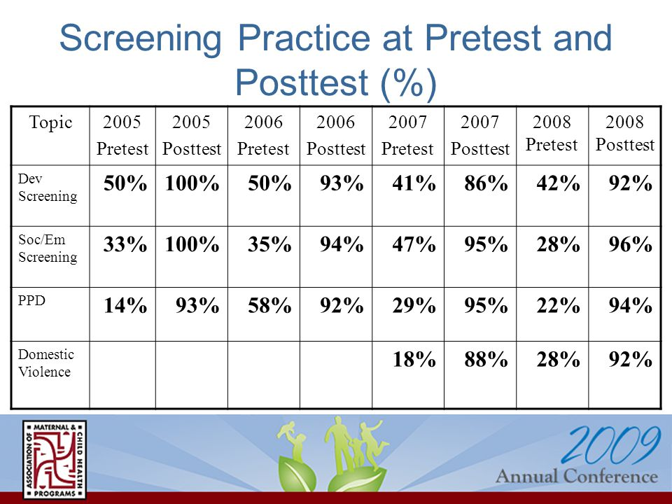 Screening Practice at Pretest and Posttest (%) Topic2005 Pretest 2005 Posttest 2006 Pretest 2006 Posttest 2007 Pretest 2007 Posttest 2008 Pretest 2008