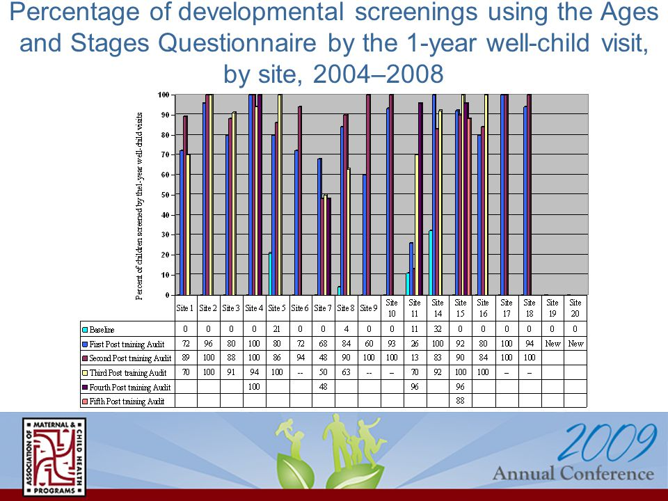 Percentage of developmental screenings using the Ages and Stages Questionnaire by the 1-year well-child visit, by site, 2004–2008