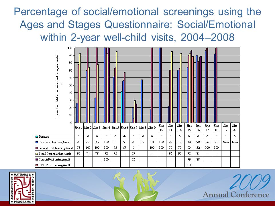 Percentage of social/emotional screenings using the Ages and Stages Questionnaire: Social/Emotional within 2-year well-child visits, 2004–2008