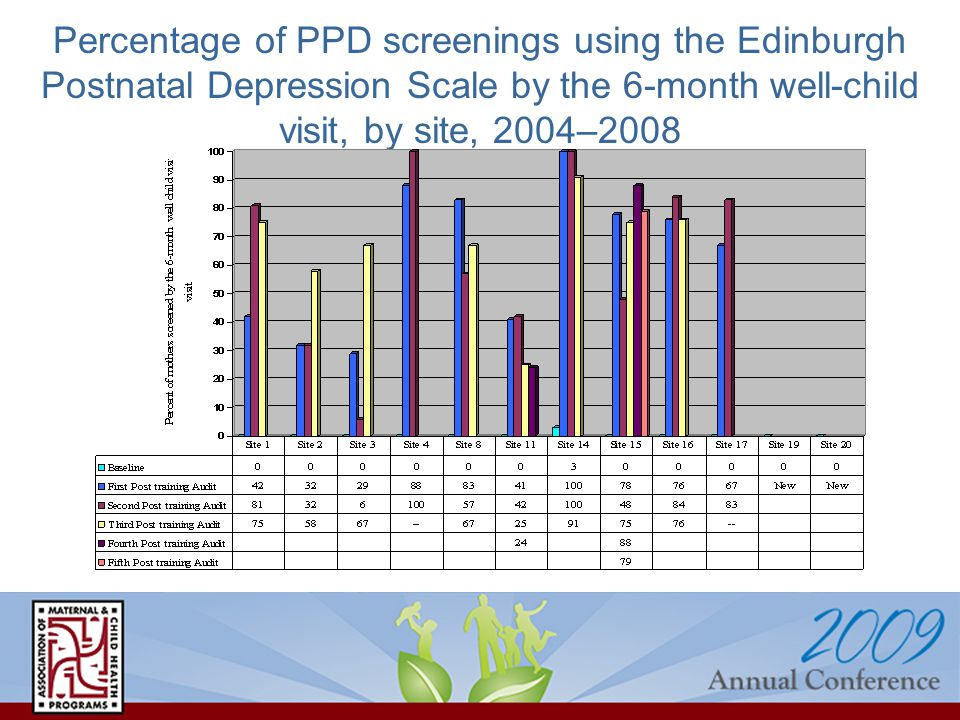 Percentage of PPD screenings using the Edinburgh Postnatal Depression Scale by the 6-month well-child visit, by site, 2004–2008