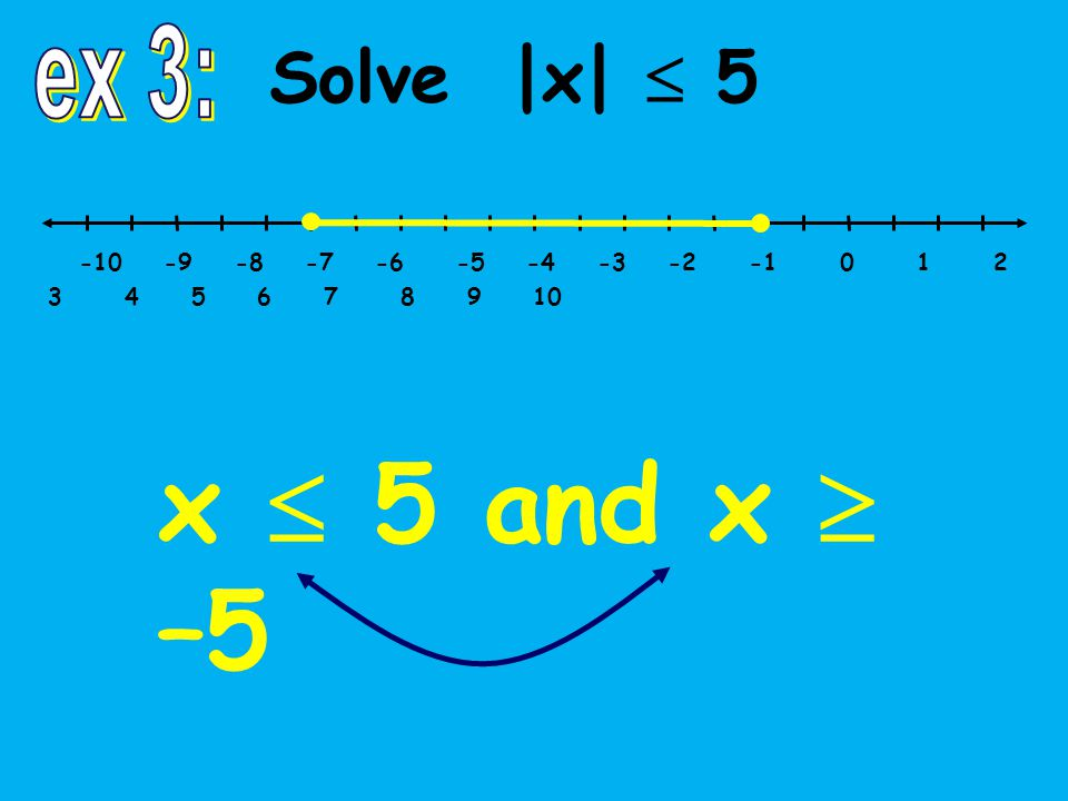Solve |x|  5 -10 -9 -8 -7 -6 -5 -4 -3 -2 -1 0 1 2 3 4 5 6 7 8 9 10 x  5 and x  –5