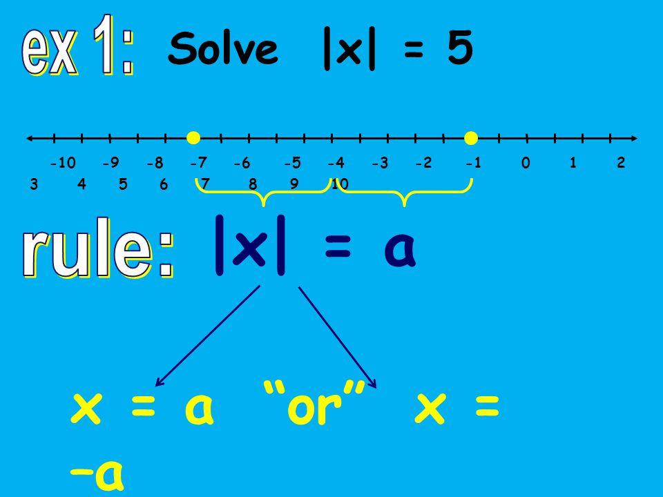 -10 -9 -8 -7 -6 -5 -4 -3 -2 -1 0 1 2 3 4 5 6 7 8 9 10 Solve |x| = 5 |x| = a x = a or x = –a