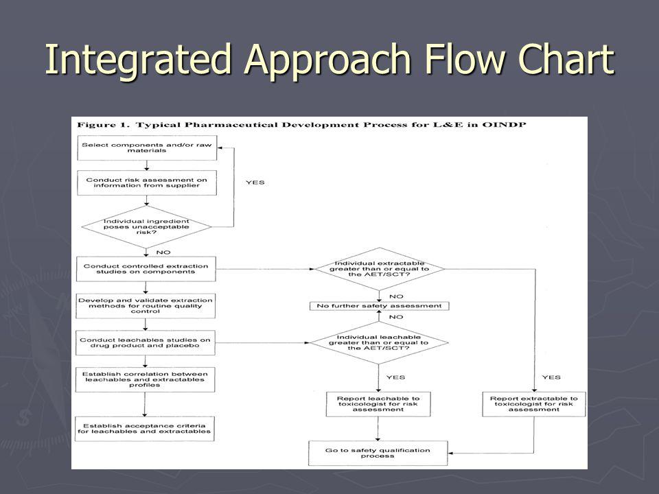Integrated Approach Flow Chart