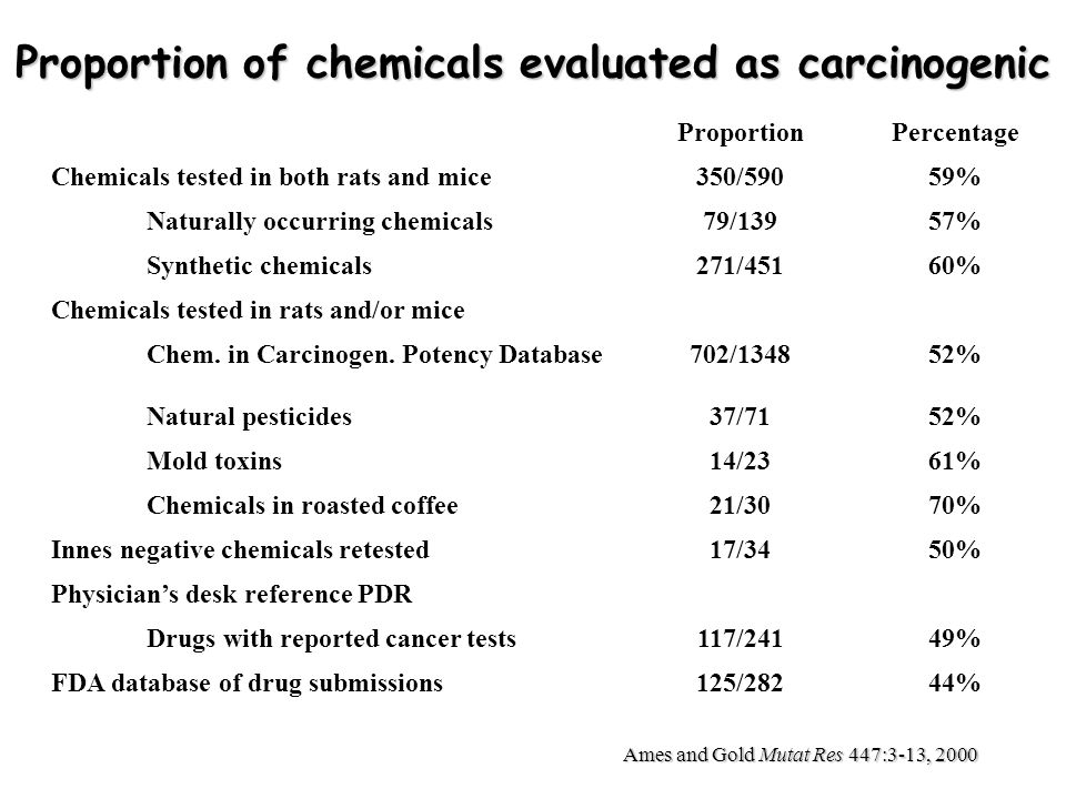 IARC (2009) - monographs.iarc.fr Carcinogenic to humans (group 1) – 108 agents to date Probably carcinogenic to humans (group 2A) – 66 Possibly carcinogenic to humans (group 2B) – 248 Not classifiable as to its carcinogenicity to humans (group 3) – 515 Probably not carcinogenic to humans (group 4) – 1 U.S.