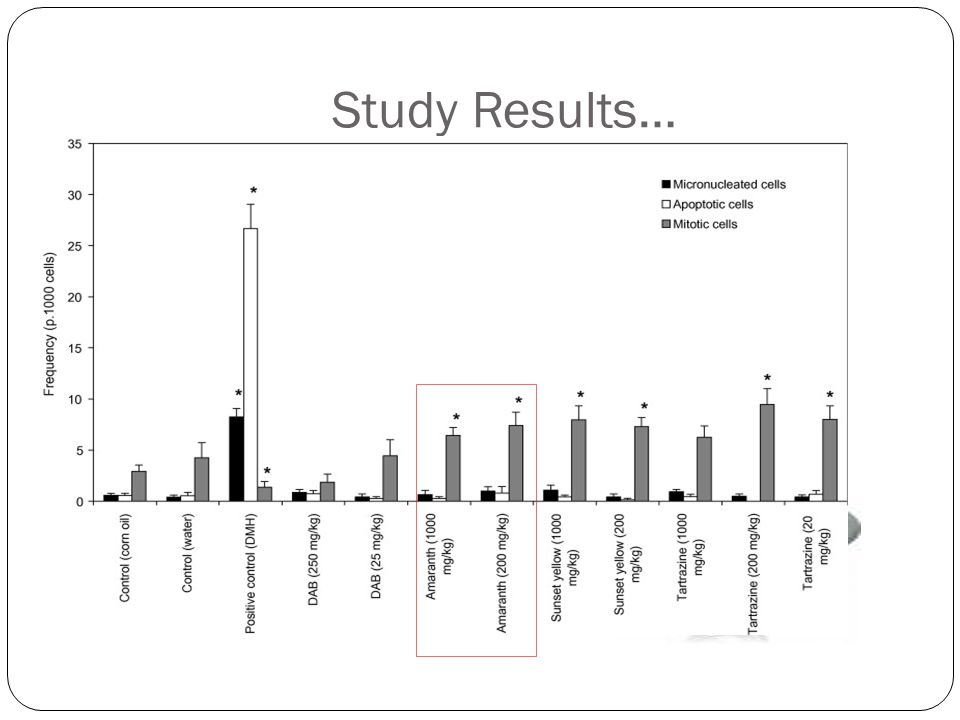 Study Results…
