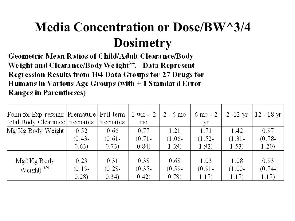 Media Concentration or Dose/BW^3/4 Dosimetry