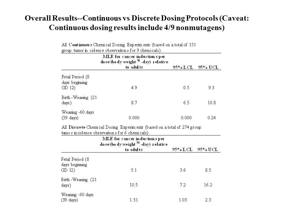 Overall Results--Continuous vs Discrete Dosing Protocols (Caveat: Continuous dosing results include 4/9 nonmutagens)