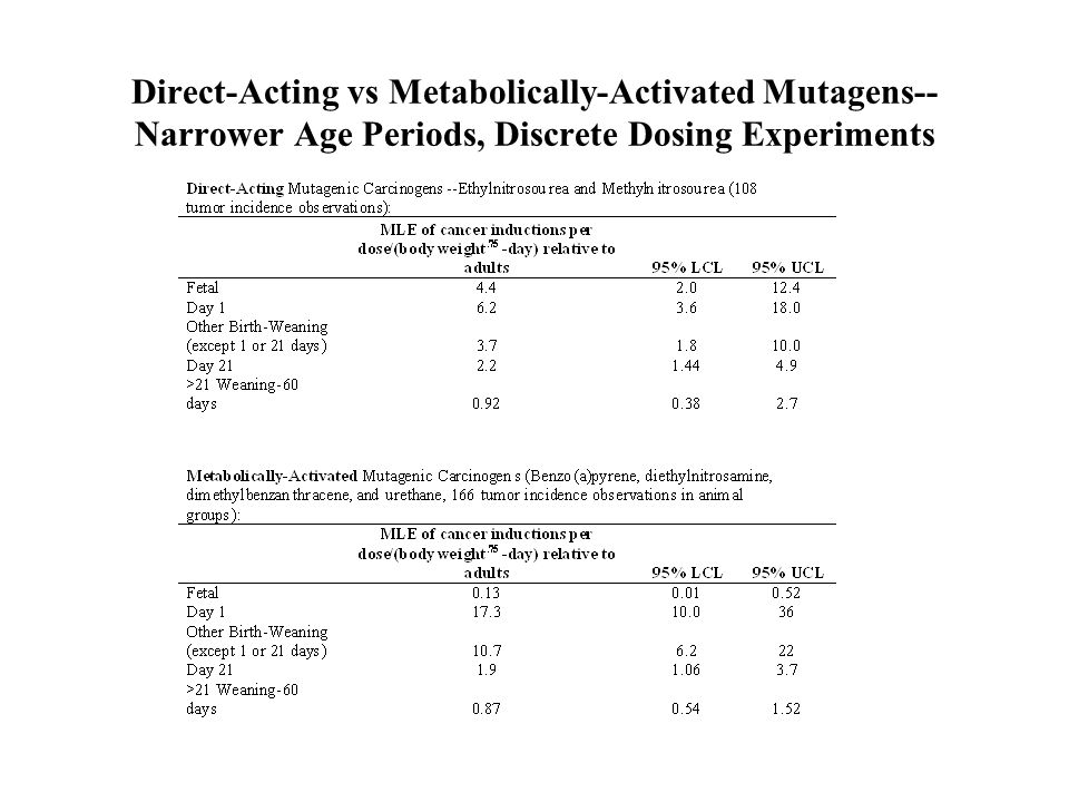 Direct-Acting vs Metabolically-Activated Mutagens-- Narrower Age Periods, Discrete Dosing Experiments