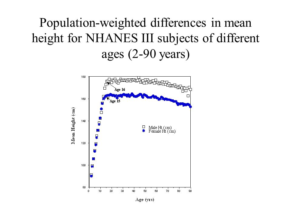 Population-weighted differences in mean height for NHANES III subjects of different ages (2-90 years)