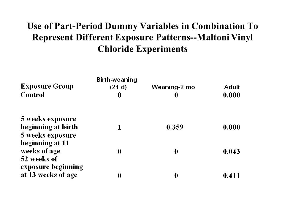 Use of Part-Period Dummy Variables in Combination To Represent Different Exposure Patterns--Maltoni Vinyl Chloride Experiments