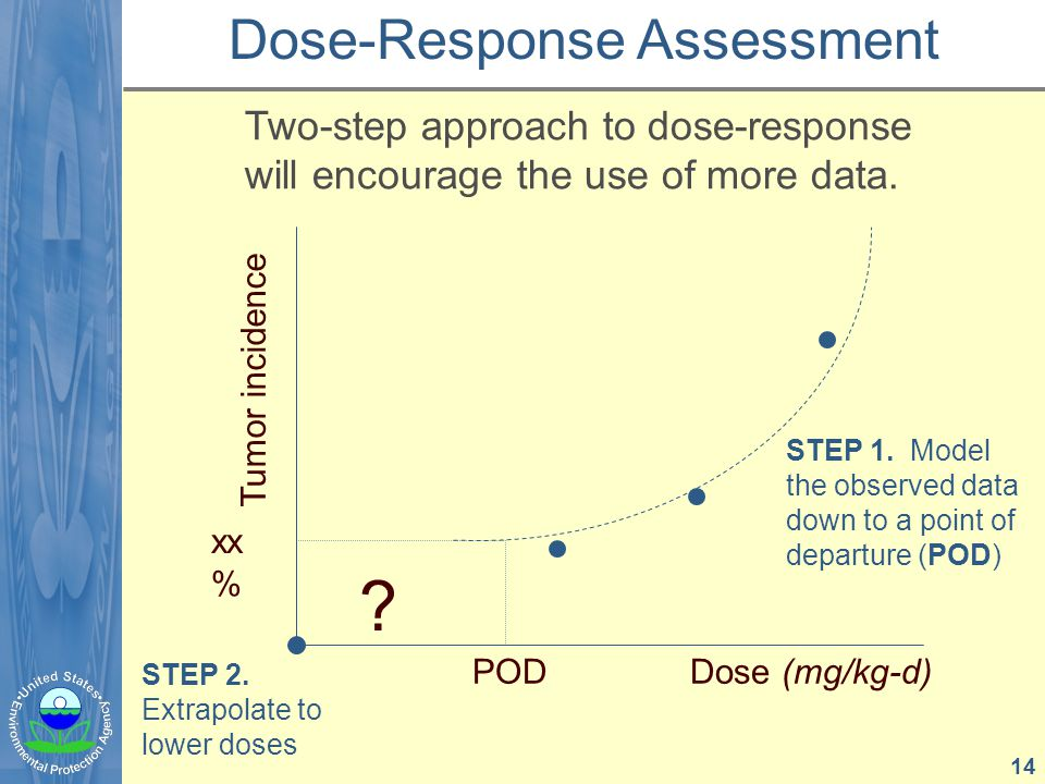 STEP 1. Model the observed data down to a point of departure (POD) STEP 2.