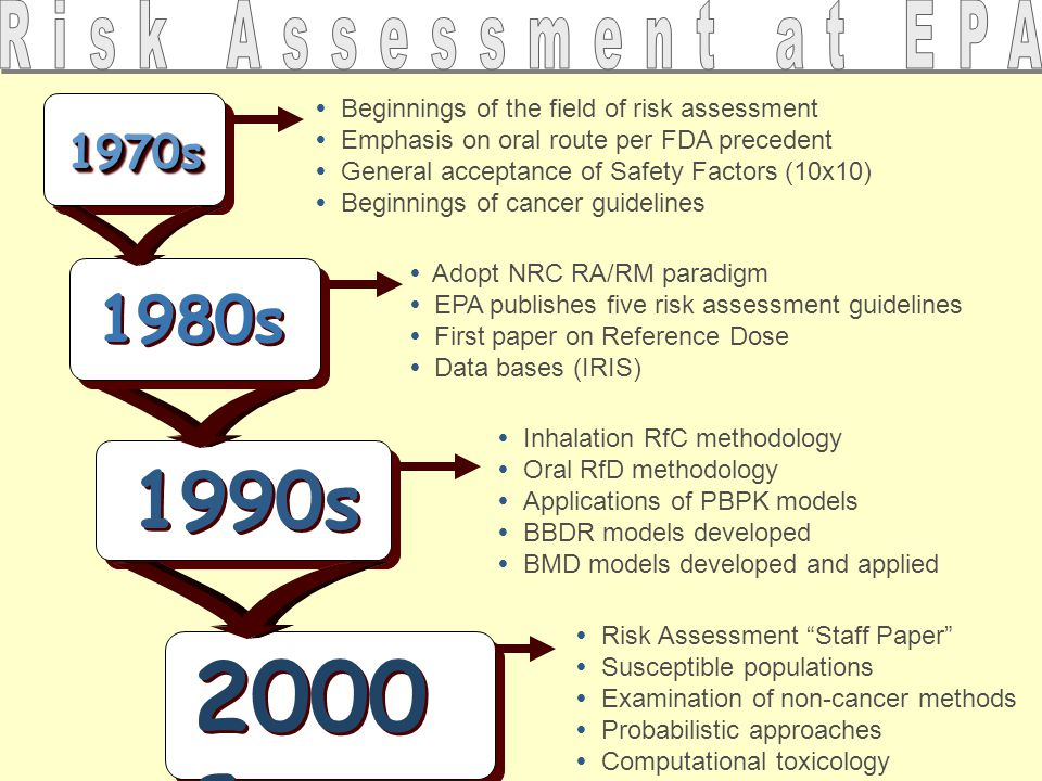 2000 s 1990s 1970s1970s  Beginnings of the field of risk assessment  Emphasis on oral route per FDA precedent  General acceptance of Safety Factors (10x10)  Beginnings of cancer guidelines 1980s  Adopt NRC RA/RM paradigm  EPA publishes five risk assessment guidelines  First paper on Reference Dose  Data bases (IRIS)  Inhalation RfC methodology  Oral RfD methodology  Applications of PBPK models  BBDR models developed  BMD models developed and applied  Risk Assessment Staff Paper  Susceptible populations  Examination of non-cancer methods  Probabilistic approaches  Computational toxicology