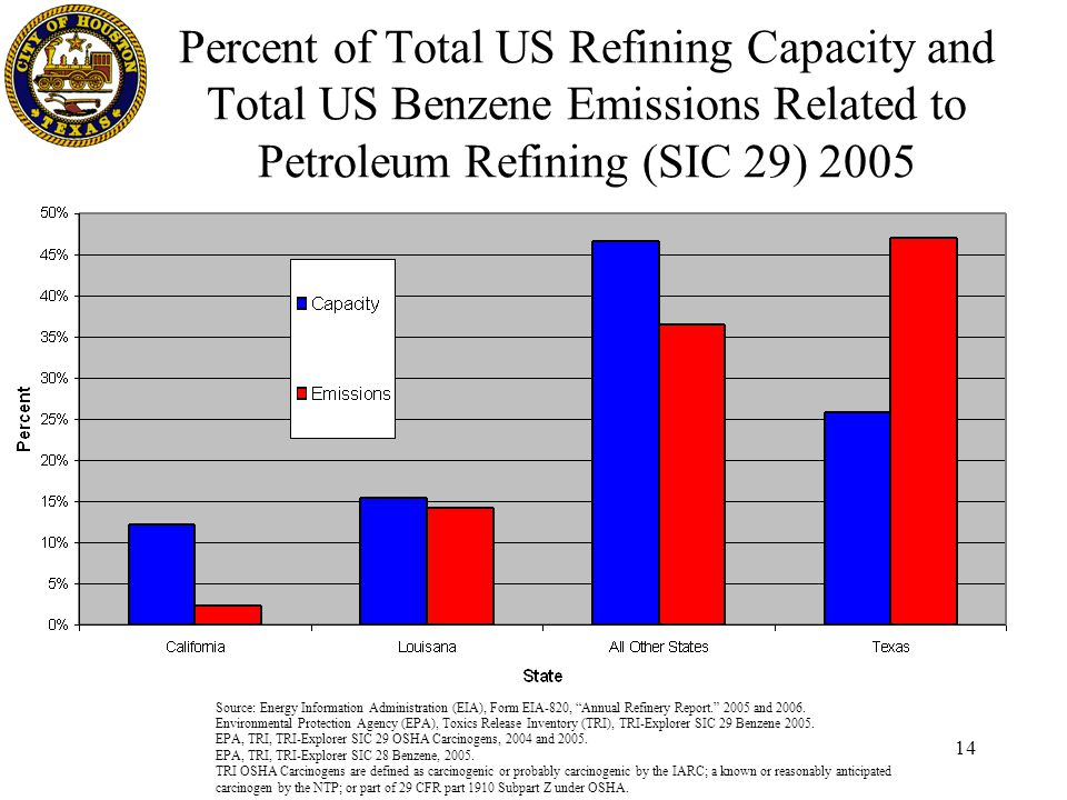 Source: Energy Information Administration (EIA), Form EIA-820, Annual Refinery Report. 2005 and 2006.