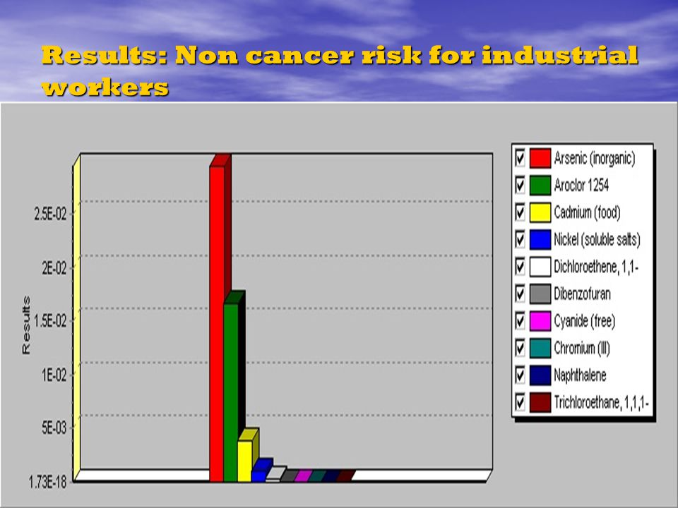 Results: Non cancer risk for industrial workers