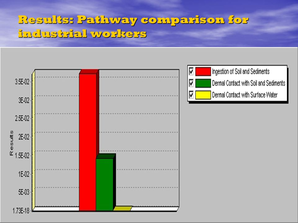 Results: Pathway comparison for industrial workers