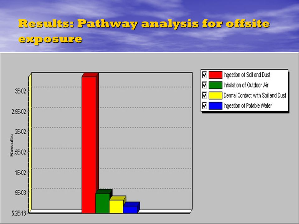 Results: Pathway analysis for offsite exposure