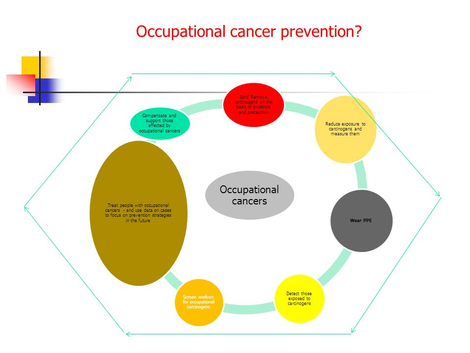 Occupational cancer prevention? Occupational cancers Ban/ Remove carcinogens on the basis of evidence and precaution Reduce exposure to carcinogens an