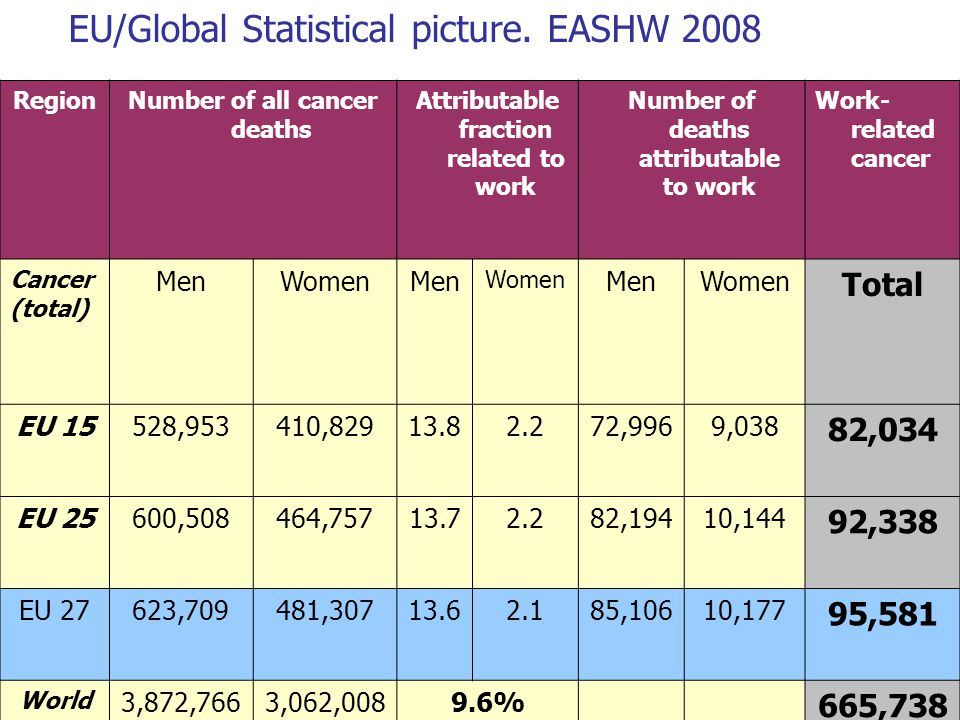 Andrew Watterson UoS Holyrood March 2105 EU/Global Statistical picture. EASHW 2008 RegionNumber of all cancer deaths Attributable fraction related to