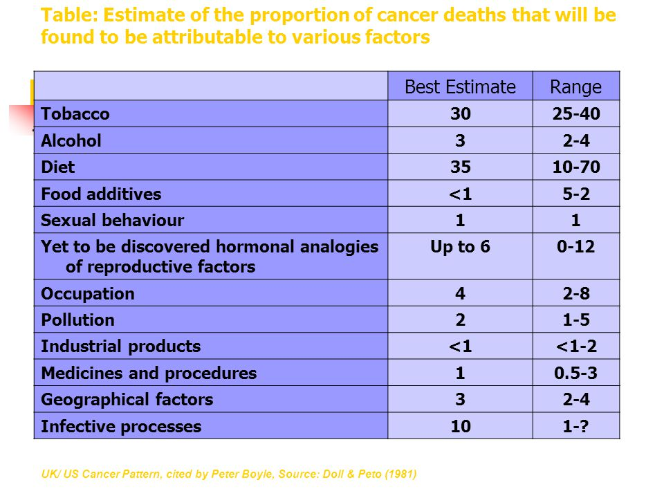 Table: Estimate of the proportion of cancer deaths that will be found to be attributable to various factors Best EstimateRange Tobacco3025-40 Alcohol32-4 Diet3510-70 Food additives<15-2 Sexual behaviour11 Yet to be discovered hormonal analogies of reproductive factors Up to 60-12 Occupation42-8 Pollution21-5 Industrial products<1<1-2 Medicines and procedures10.5-3 Geographical factors32-4 Infective processes101-.