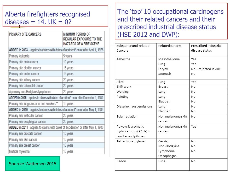 Alberta firefighters recognised diseases = 14. UK = 0? Source: Watterson 2015 The 'top' 10 occupational carcinogens and their related cancers and thei