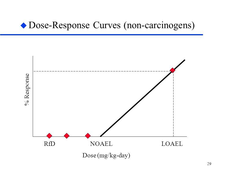 29 u Dose-Response Curves (non-carcinogens) Dose (mg/kg-day) % Response RfDNOAELLOAEL