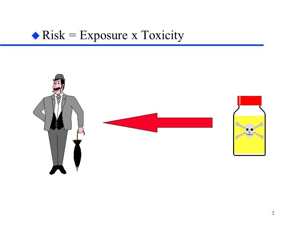 5 u Risk = Exposure x Toxicity